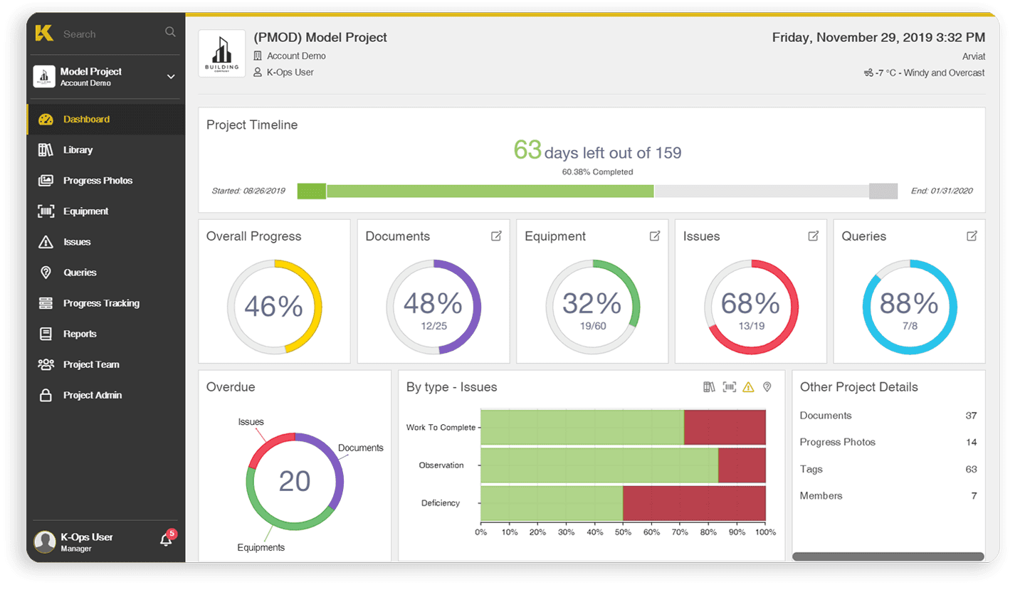 Easily measure the progress of your projects with the dashboard